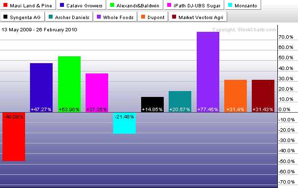 360 Day Comparative Price Performance Histogram Hawaii Agriculture Related Stocks ETFs ETNs Indexes