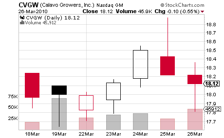 Calavo Growers (CVGW)