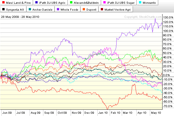 360 Day Comparative Price Performance Lines Hawaii Agriculture Related Stocks ETFs ETNs Indexes